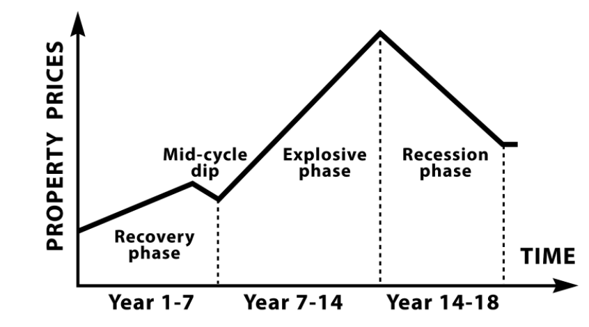 Understanding The 18 Year Property Cycle Property Geek