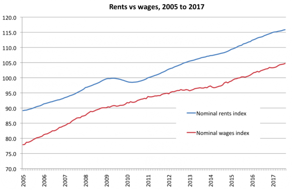 Nominal rents v nominal wages, 2005-2017