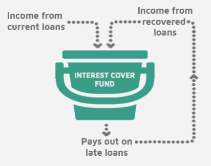 Loanpad interest cover fund